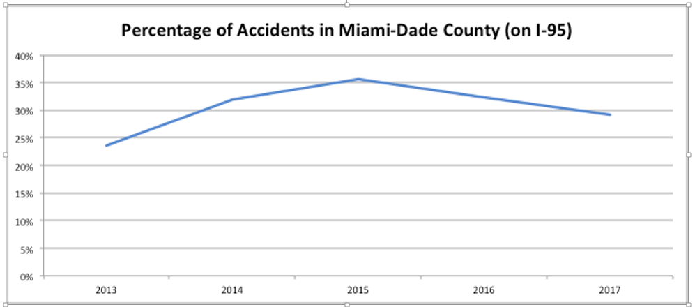 Percent of allI-95 accidents that occur in Miami Dade